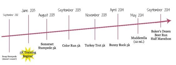 Anna's Timeline